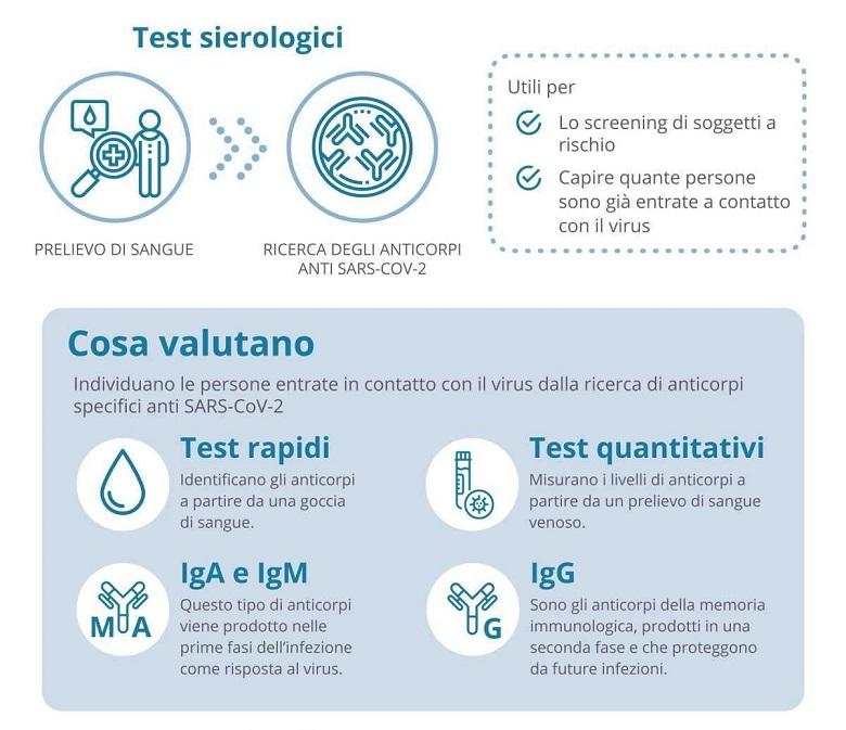 Il test sierologico serve per identificare colore che sono già stati in contatto con il virus
